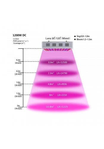 HOT led grow light hydroponic 1200W led grow light full spectrum For cultivation